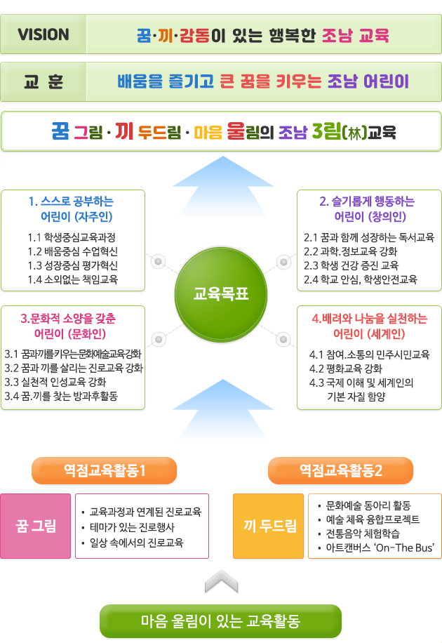 조남초_교육목표